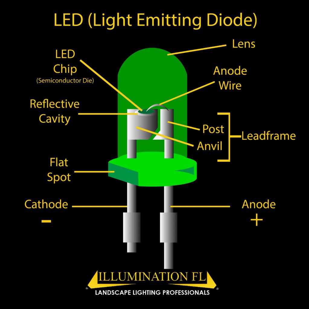 Illumination FL - LED - Light Emitting Diode - Diagram